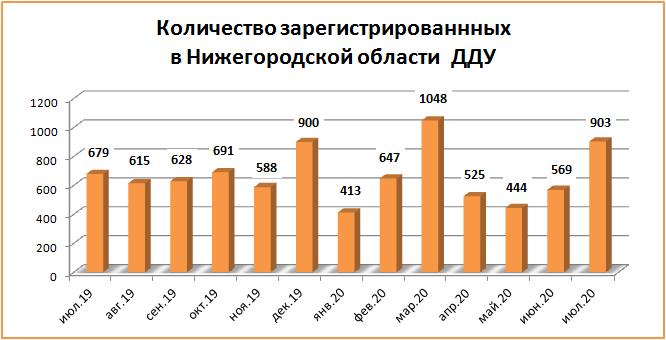 «Долевые» сделки с нижегородскими новостройками выросли в июле на 58,7% - фото 2